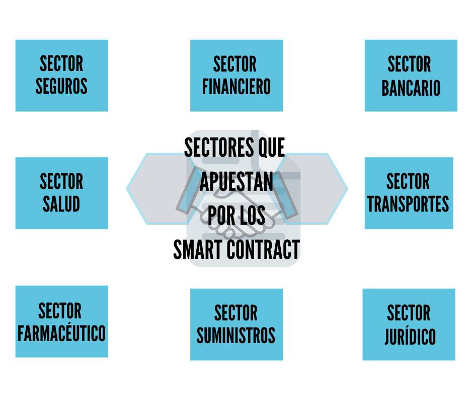 Qu son los Smart Contracts Sectores