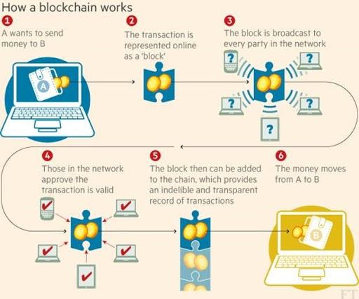 proceso detrás de la tecnología blockchain